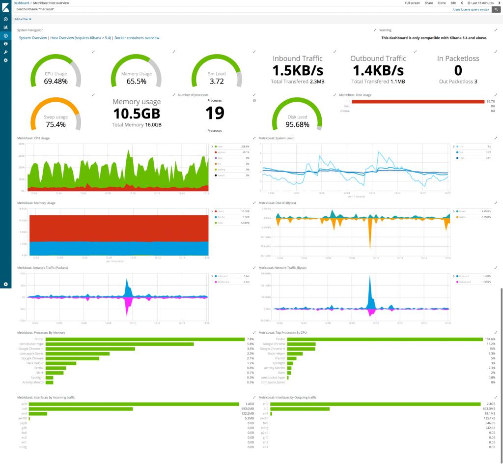 Data visualization made easy with Kibana