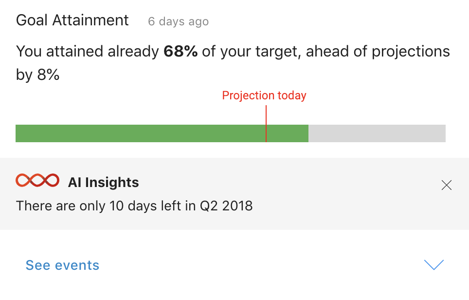 See how close you are to achieving your weekly, monthly and quarterly goals, with AI insights to help you meet your target.