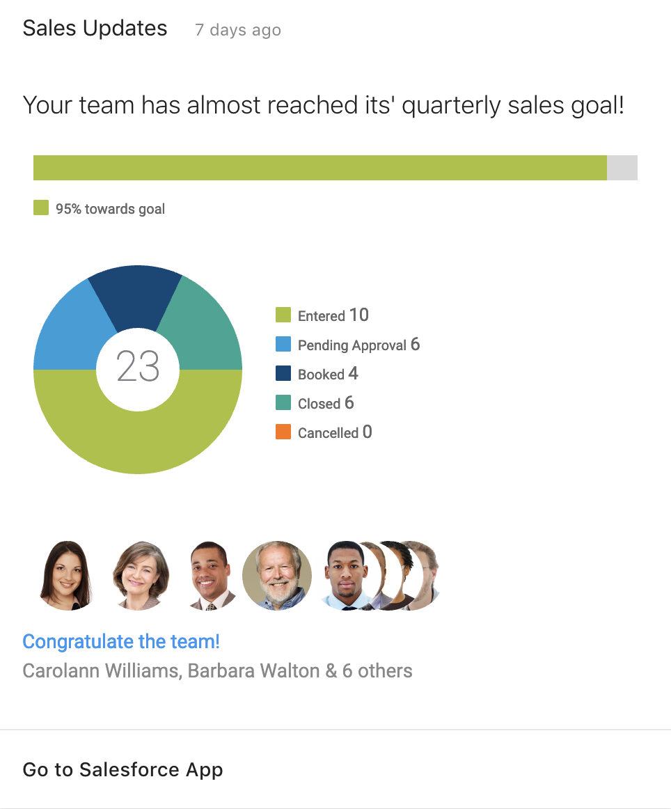 See how your sales team is performing relative to your goal, with graphs to visualize the details. You can send congratulations to the team from within the Card.