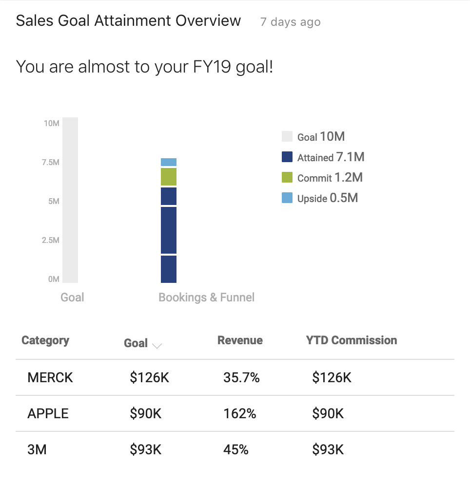 See beautiful graphs and charts representing your sales performance, including individual customer overviews and detailed financial figures.