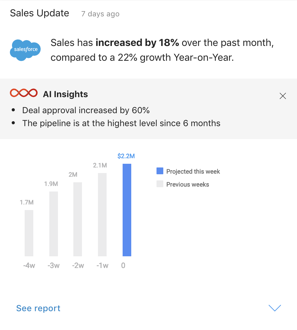 See long-term sales updates including historical data on the Sales Update Card. AI Insights give business context to the data, and there is a link to the full report so you can quickly find what you need.